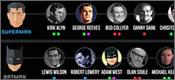 El gráfico definitivo de los superhéroes